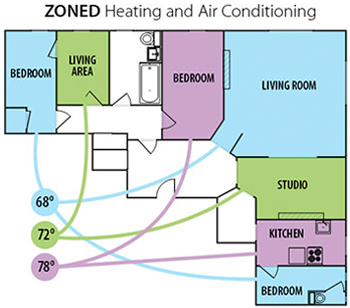 how to run ducted air conditioning efficienty